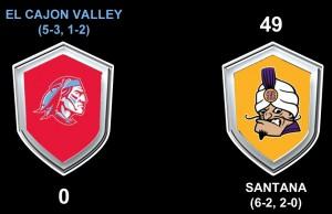 ECV at SAN Score